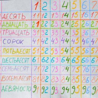 Про запоминание чисел. Как научить ребёнка числам. Визуализируем числа от 1 до 100. Таблица чисел