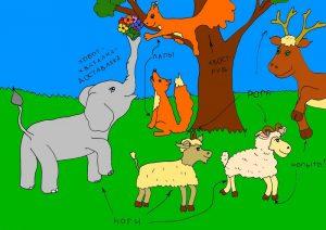 Детские познавательные стишки про зверей, лапы, ноги, рога, копыта, усы и хвосты. Белка, слон, баран, козел, лиса, лось