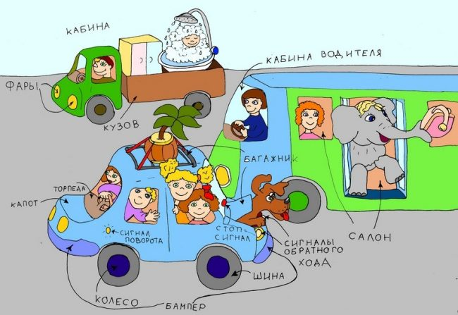 Стихи про машины для детей. Из чего состоит машина. Серия «Что как называется»