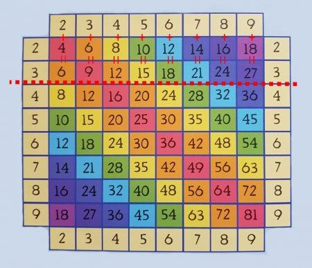 Таблица Пифагора умножение на три