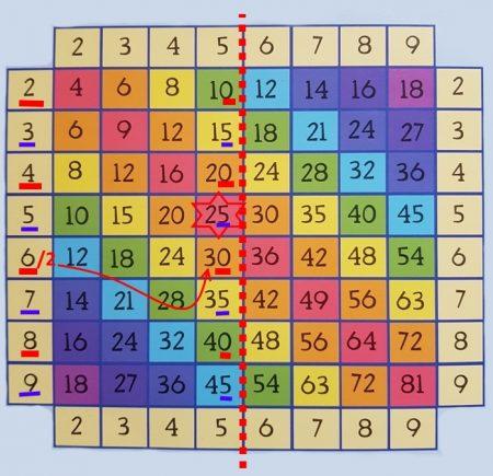 Таблица Пифагора умножение на пять