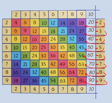 Таблица Пифагора умножение на девять